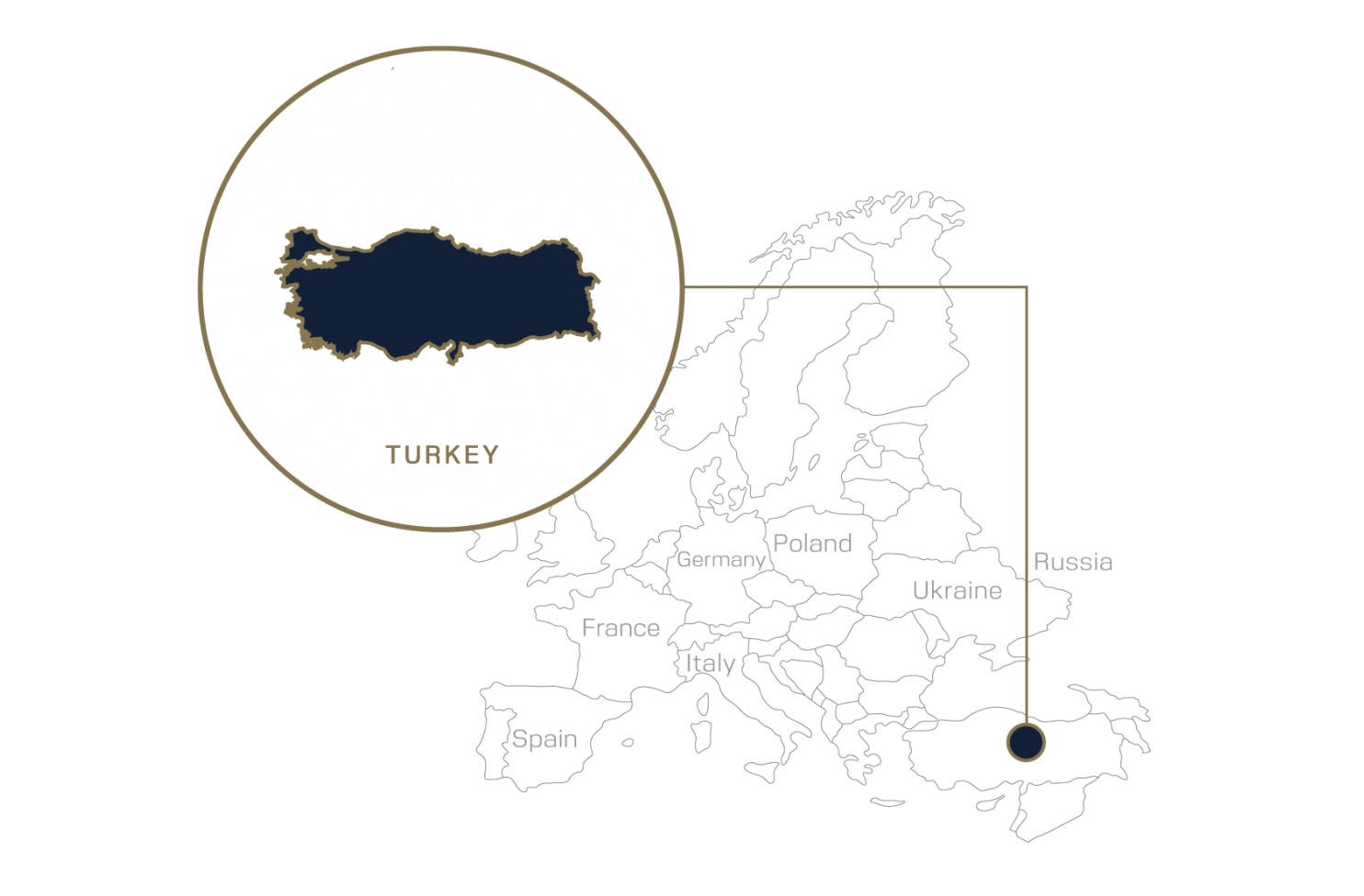 Turkey General Information
